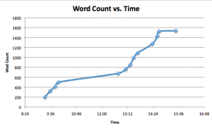 Graph demonstrating accumulating essay word count over time courtesy of MIT student Emma Mckinney