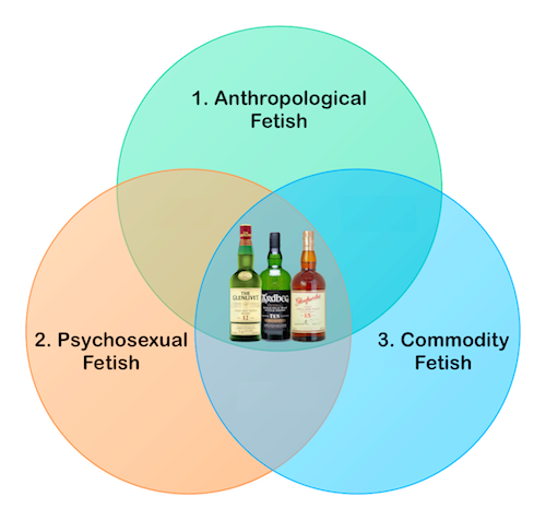 Figure 1. Diagram illustrating how whisky lies at the center of and intersects all three fetish categories.